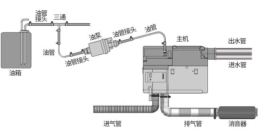 水暖安装示意图(原车取油)-小.jpg