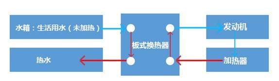 房车生活用水加热系统.jpg