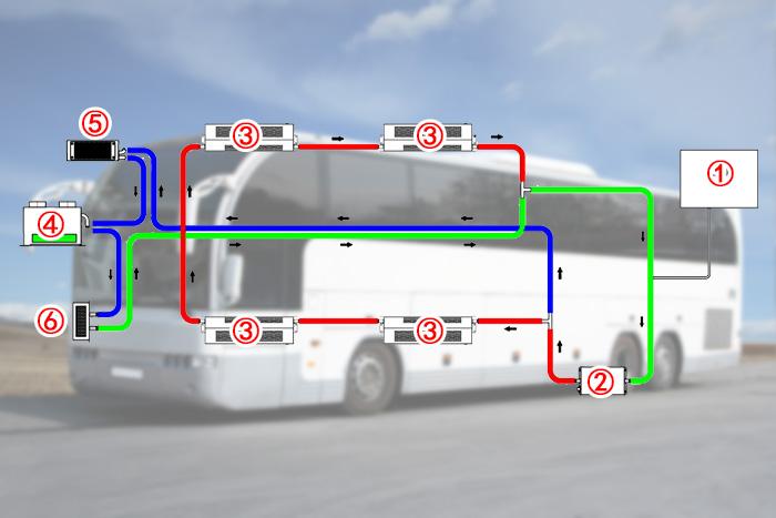 新能源纯电动公交客车PTC高压电液体加热系统